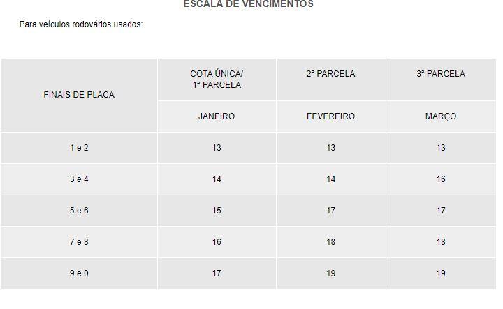 Tabela IPVA MG